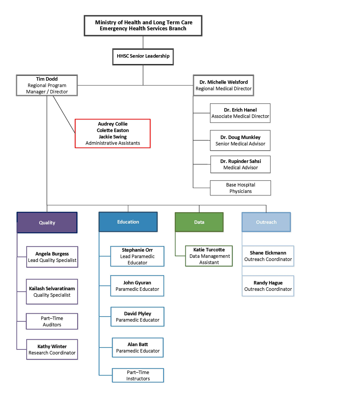 Organization Chart 2019