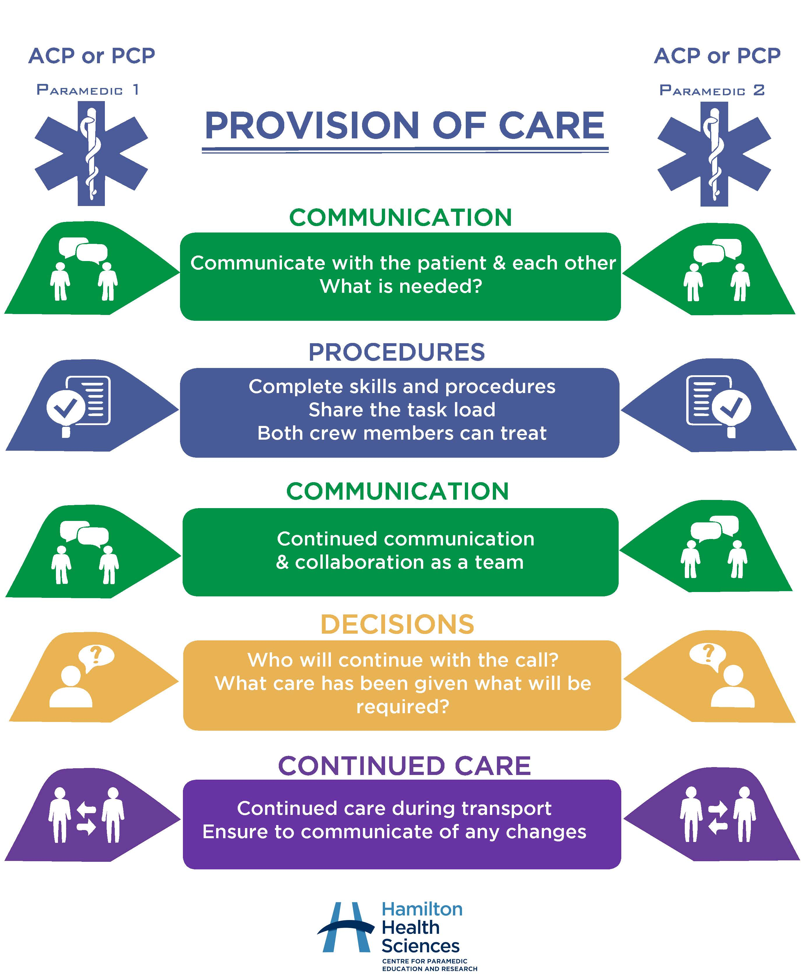 Provision of Care