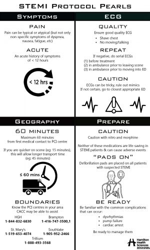 thumb STEMI Infographic Final